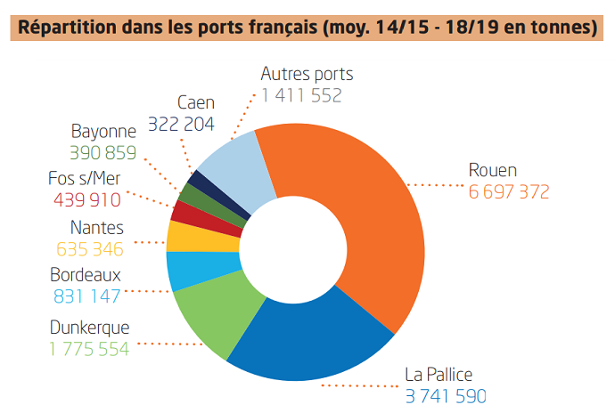 Répartition des céréales dans les principaux ports français.