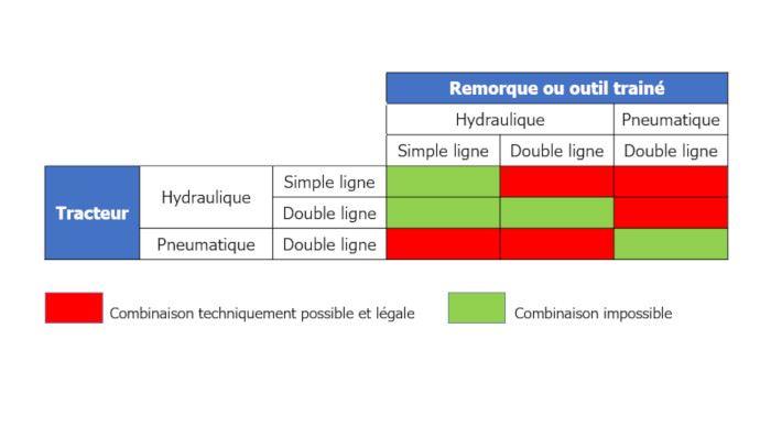 Tableau de compatibilité des dispositifs de freinage entre véhicules neufs et en service