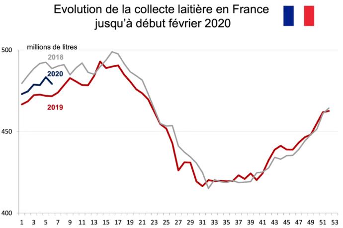Évolution de la collecte laitière française jusque début février 2020