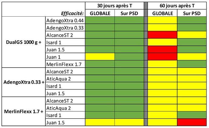 Comparaison d'efficacité de différentes associations de racinaires
