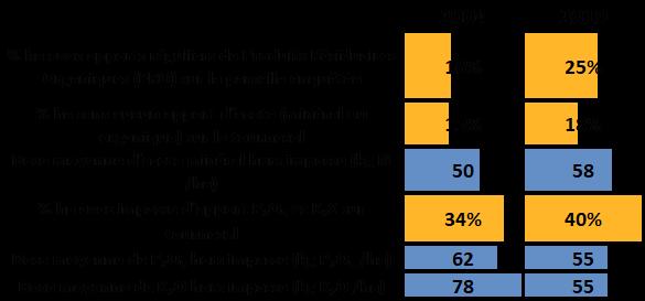Comparaison des doses et taux d'impasse en azote, phosphore et potasse sur tournesol