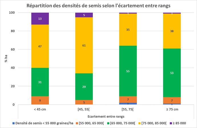 Répartition des densités de semis selon l'écartement entre rangs