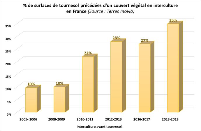 % de surfaces de tournesol précédées d'un couvert végétal en interculture en France