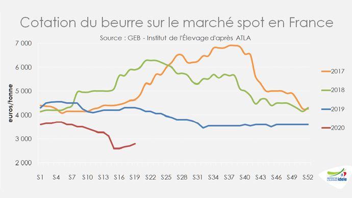 Cotation du beurre sur le marché spot en France