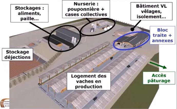 Plan de bâtiment d'élevage laitier