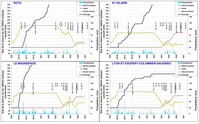 Bilans hydriques dynamiques simulés pour des sols représentatifs des différentes stations en 2020