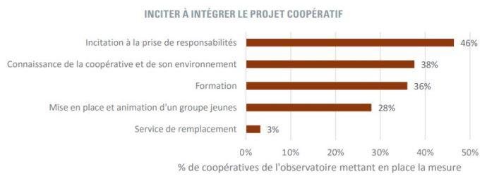 integration jeunes agriculteurs au projet de leurs cooperatives