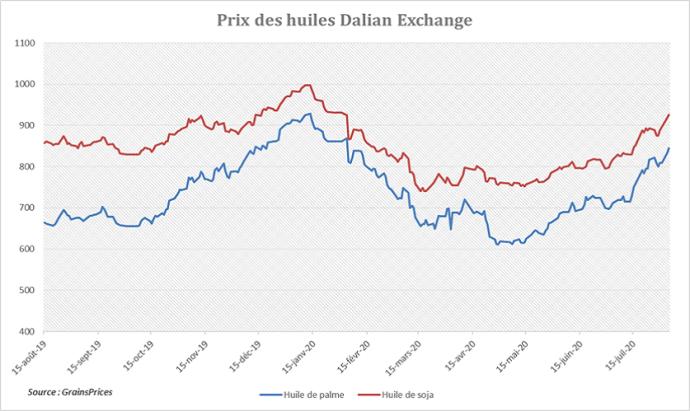 Prix des huiles sur le marché à terme chinois