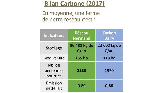 Bilan carbone du réseau normand.