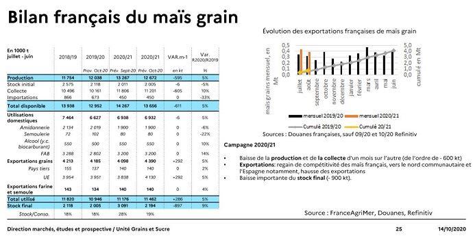 Bilan français du maïs grain - octobre 2020