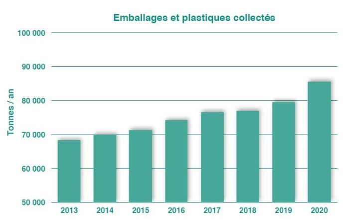 Graphique des tonnages de déchets agricoles collectés de 2013 à 2020