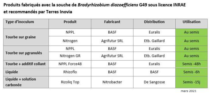 Produits fabriqués avec la souche de Bradyrhizobium diazoefficiens G49 sous licence Inrae et recommandés par Terres Inovia