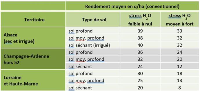 Rendements soja selon les territoires