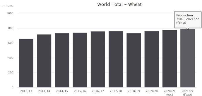 Evolution de la production de blés tendre et dur dans le monde