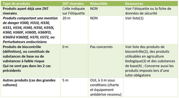Catégories de produits phytopharmaceutiques utilisés en grandes cultures et ZNT riverains