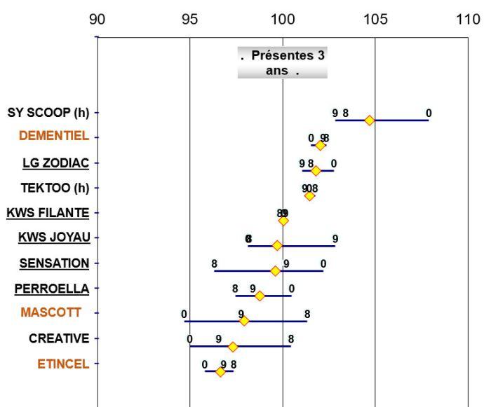 Rendement (en% des variétés présentes trois ans) en conduite traitée des escourgeons inscrits en 2020 dans la zone brassicole du nord de la France