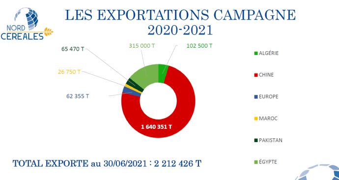 Exportations par destination