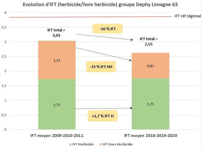 Evolution IFT