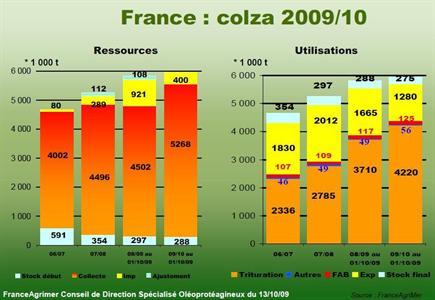 La trituration française absorbe de plus gros volumes