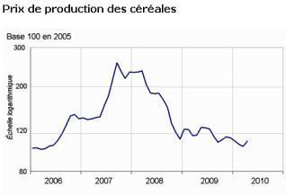 -0,8 % en avril malgré un redressement prononcé des prix des céréales et des oléagineux