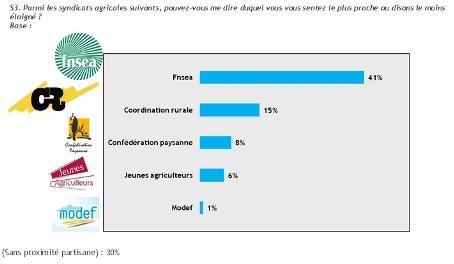 Proximité syndicale des agriculteurs.