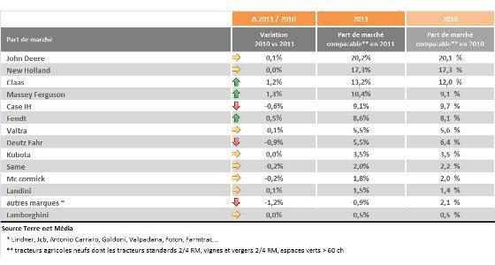 Parts de marché des tractoristes 2012
