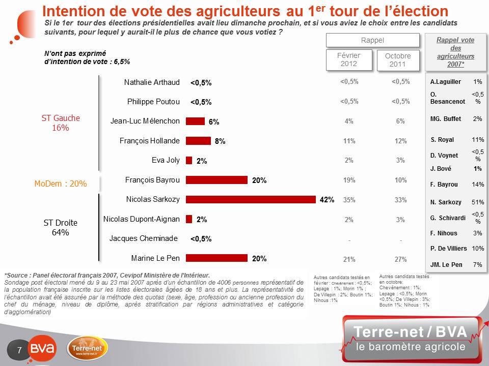 42% pour Sarkozy mais la droite perd 22 points par rapport à 2007