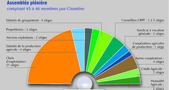 Composition de l 39 assembl e pl ni re chambre d 39 agriculture for Chambre d agriculture 22