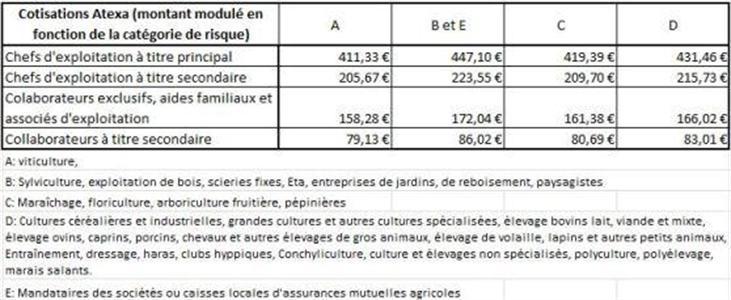 Cotisations Atexa 2013