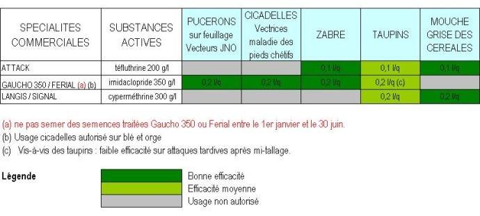 Tableau 1 : Usages autorisés et efficacité des trois traitements de semences insecticides. Cliquez sur l'image pour l'agrandir