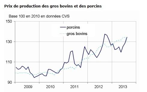 Hausse du prix du porc de 4,6 % dans un contexte baissier