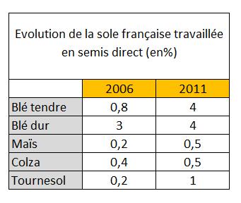 Les chiffres du semis direct en France.