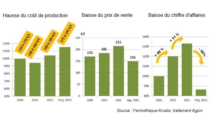Evolution des coûts de production, des prix de vente et du chiffre d'affaires des producteurs de maïs depuis 2010.