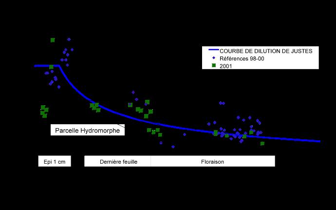 Comparaison des biomasses et des statuts azotés de parcelles hydromorphes et de parcelles saines (Ouzouer-le-Marché, 2001)