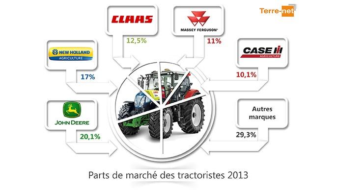 Les parts de marchés de tracteurs en France en 2013.