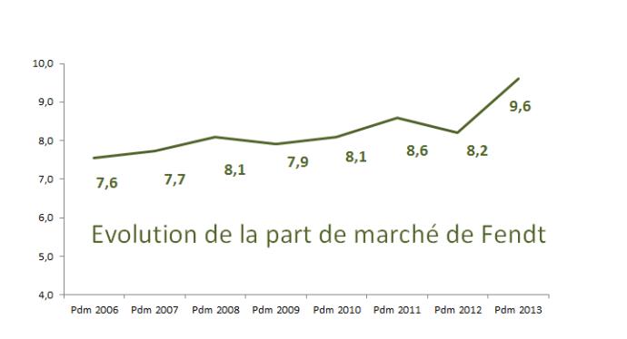 Evolution de la part de marché Fendt depuis 2006